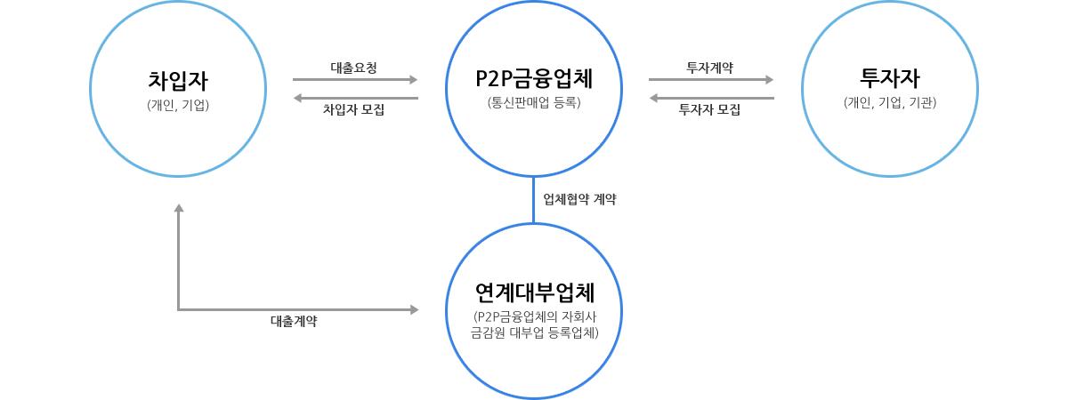 AOS P2P금융